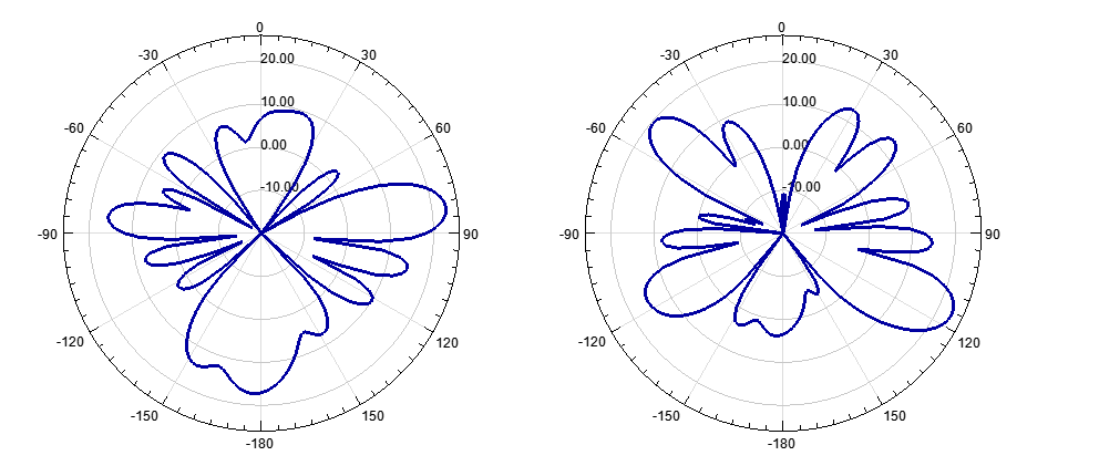 Figure 2: Boundary patterns for the horizontal phase difference simulation range [-60:60:180] ; -60 (left) and 180 (right)