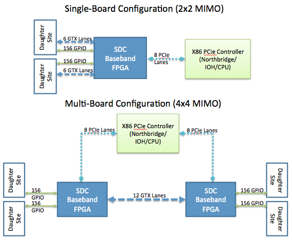 Figure 2:Potential Configurations of the SDC Testbed