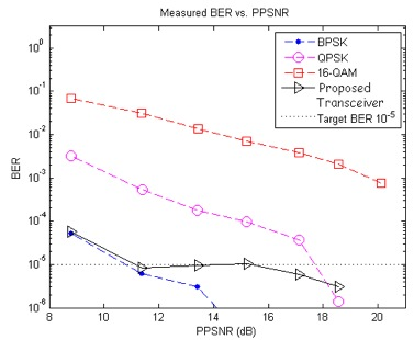 Figure 3: Mean BER vs. Mean PPSNR