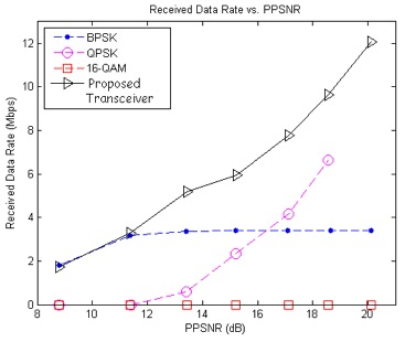 Figure 3: Mean Received Data Rates vs. Mean PPSNR