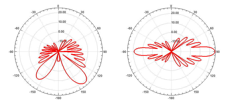 Figure 3: Boundary patterns for the vertical phase difference simulation range [0:15:90] ; 0 (left) and 90 (right).